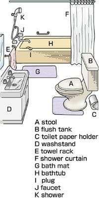 Bathroom for British word for bathroom